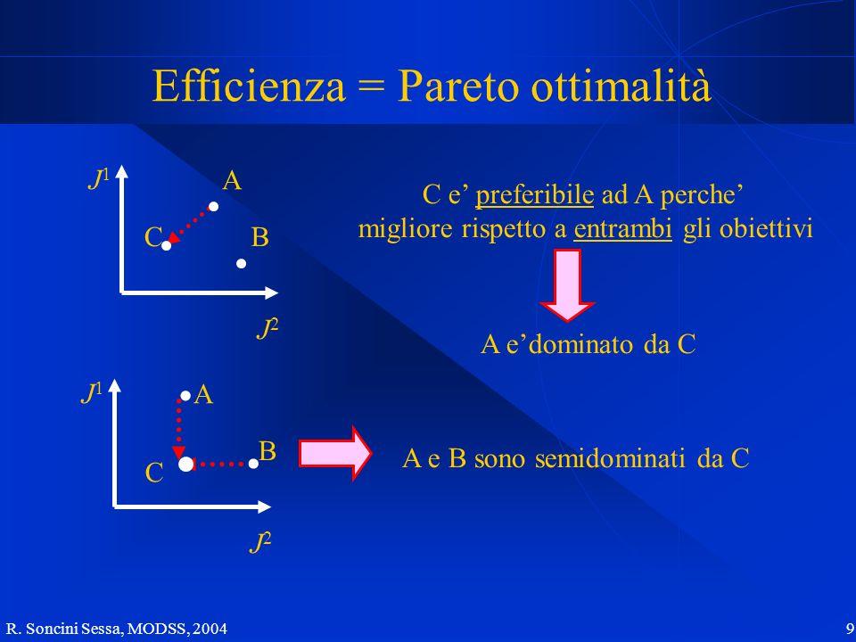 R. Soncini Sessa, MODSS, 2004 9 Efficienza = Pareto ottimalità A C J1J1 J2J2 A B C J2J2 J1J1 C e preferibile ad A perche migliore rispetto a entrambi