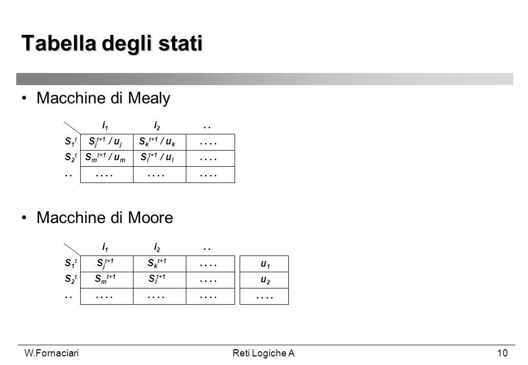 W.FornaciariReti Logiche A10 Macchine di Mealy Tabella degli stati i1i1 i2i2. S1tS1t S2tS2t S j t+1 / u j S k t+1 / u k.. S m t+1 / u m S l t+1 / u l.