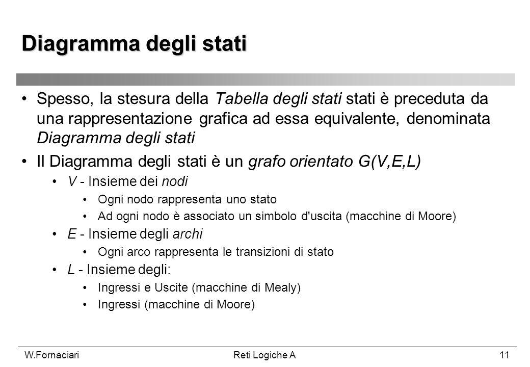 W.FornaciariReti Logiche A11 Spesso, la stesura della Tabella degli stati stati è preceduta da una rappresentazione grafica ad essa equivalente, denom