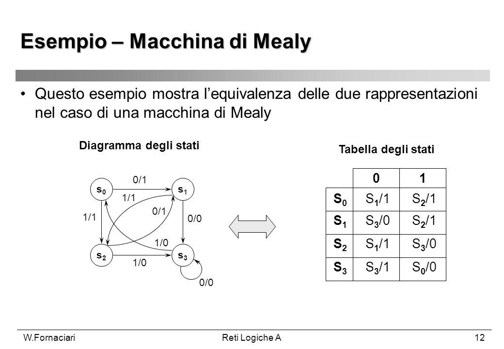 W.FornaciariReti Logiche A12 Questo esempio mostra lequivalenza delle due rappresentazioni nel caso di una macchina di Mealy s0s0 s2s2 s1s1 s3s3 0/1 1
