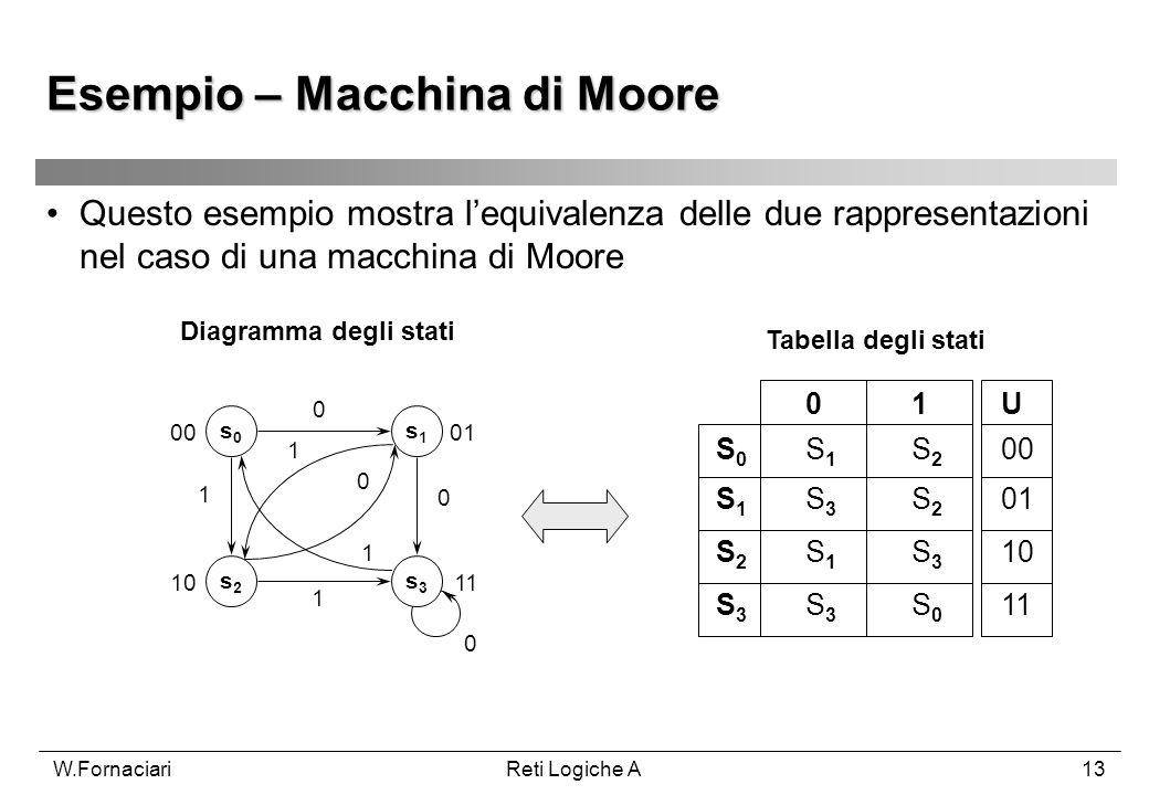 W.FornaciariReti Logiche A13 Questo esempio mostra lequivalenza delle due rappresentazioni nel caso di una macchina di Moore Diagramma degli stati Tab