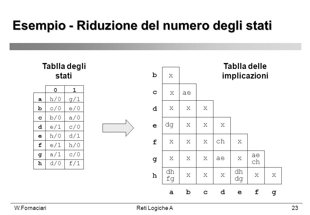W.FornaciariReti Logiche A23 Esempio - Riduzione del numero degli stati 0 1 a h/0 g/1 b c/0 e/0 c b/0 a/0 d e/1 c/0 e h/0 d/1 f e/1 h/0 g a/1 c/0 h d/