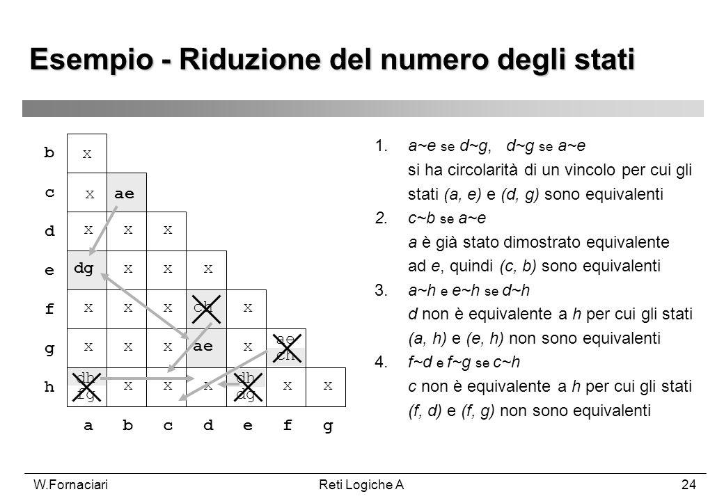 W.FornaciariReti Logiche A24 Esempio - Riduzione del numero degli stati 1.a~e se d~g, d~g se a~e si ha circolarità di un vincolo per cui gli stati (a,