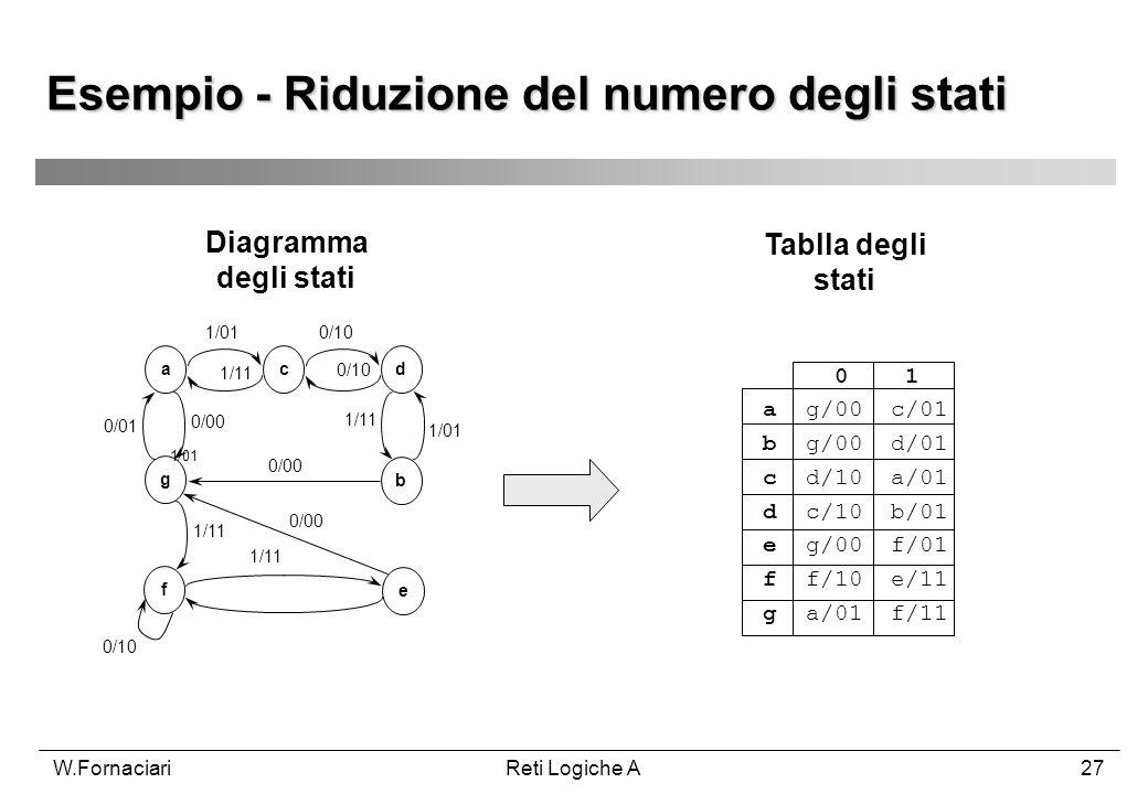 W.FornaciariReti Logiche A27 1/01 Esempio - Riduzione del numero degli stati acd b g f e 1/01 1/11 0/10 0/01 0/00 1/11 1/01 0/00 1/11 0/10 Tablla degl