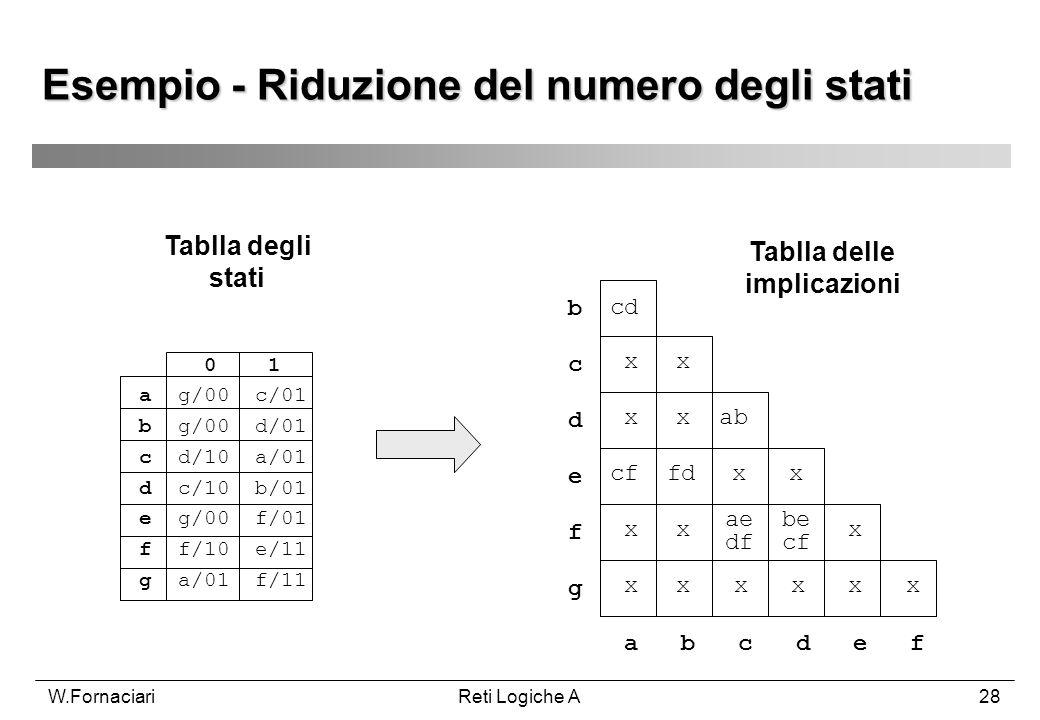 W.FornaciariReti Logiche A28 Esempio - Riduzione del numero degli stati Tablla degli stati 0 1 a g/00 c/01 b g/00 d/01 c d/10 a/01 d c/10 b/01 e g/00