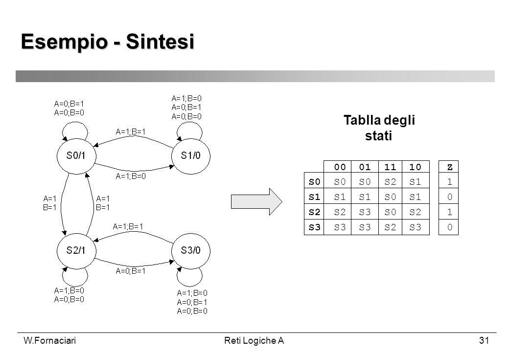 W.FornaciariReti Logiche A31 Esempio - Sintesi 00 01 11 10 Z S0 S0 S0 S2 S1 1 S1 S1 S1 S0 S1 0 S2 S2 S3 S0 S2 1 S3 S3 S3 S2 S3 0 Tablla degli stati