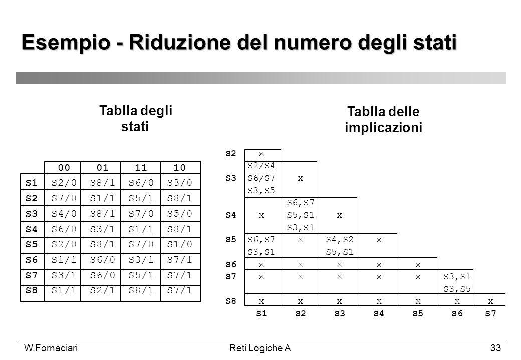 W.FornaciariReti Logiche A33 Esempio - Riduzione del numero degli stati 00 01 11 10 S1 S2/0 S8/1 S6/0 S3/0 S2 S7/0 S1/1 S5/1 S8/1 S3 S4/0 S8/1 S7/0 S5