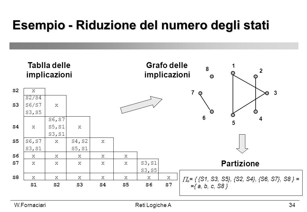 W.FornaciariReti Logiche A34 Esempio - Riduzione del numero degli stati e = { {S1, S3, S5}, {S2, S4}, {S6, S7}, S8 } = ={ a, b, c, S8 } 1 2 3 4 5 6 7