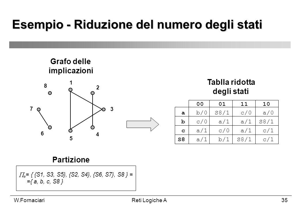 W.FornaciariReti Logiche A35 Esempio - Riduzione del numero degli stati 1 2 3 4 5 6 7 8 Grafo delle implicazioni Partizione e = { {S1, S3, S5}, {S2, S