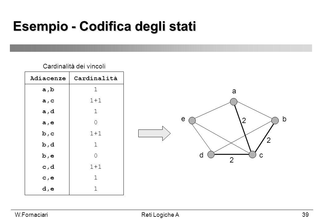 W.FornaciariReti Logiche A39 Esempio - Codifica degli stati Adiacenze Cardinalità a,b 1 a,c 1+1 a,d 1 a,e 0 b,c 1+1 b,d 1 b,e 0 c,d 1+1 c,e 1 d,e 1 Ca