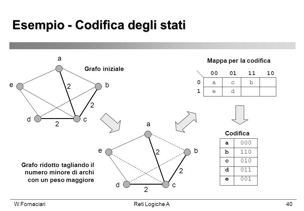 W.FornaciariReti Logiche A40 Esempio - Codifica degli stati a b cd e 2 2 2 a b cd e 2 2 2 00 01 11 10 0 a c b 1 e d a 000 b 110 c 010 d 011 e 001 Graf