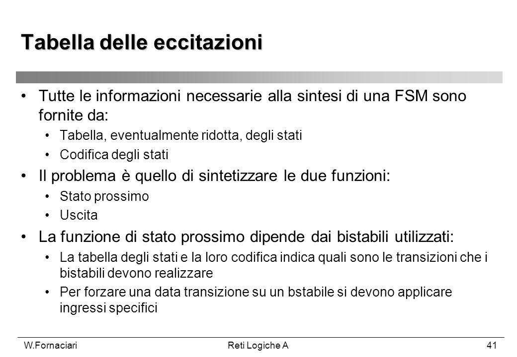 W.FornaciariReti Logiche A41 Tabella delle eccitazioni Tutte le informazioni necessarie alla sintesi di una FSM sono fornite da: Tabella, eventualment