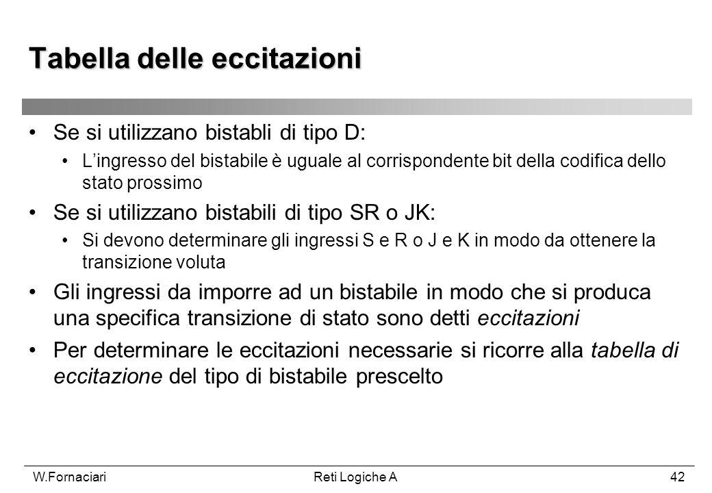 W.FornaciariReti Logiche A42 Tabella delle eccitazioni Se si utilizzano bistabli di tipo D: Lingresso del bistabile è uguale al corrispondente bit del