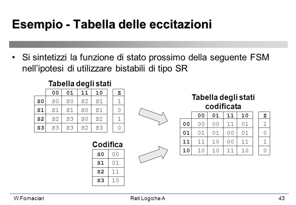 W.FornaciariReti Logiche A43 Esempio - Tabella delle eccitazioni 00 01 11 10 Z S0 S0 S0 S2 S1 1 S1 S1 S1 S0 S1 0 S2 S2 S3 S0 S2 1 S3 S3 S3 S2 S3 0 S0