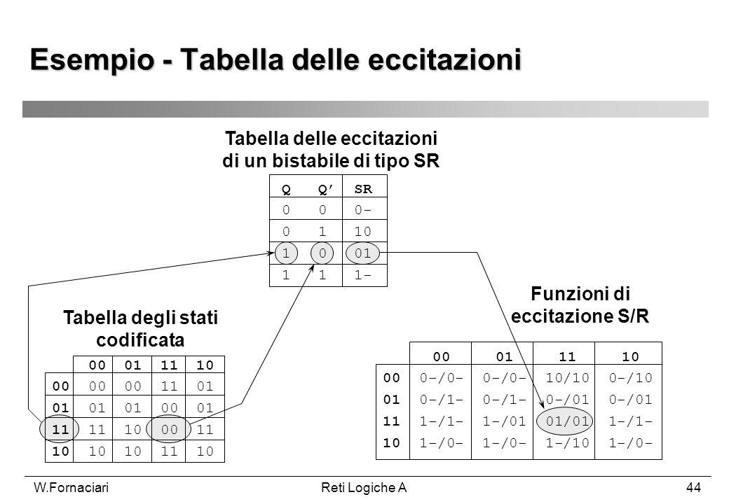 W.FornaciariReti Logiche A44 Esempio - Tabella delle eccitazioni Q Q SR 0 0 0- 0 1 10 1 0 01 1 1 1- 00 01 11 10 00 00 00 11 01 01 01 01 00 01 11 11 10