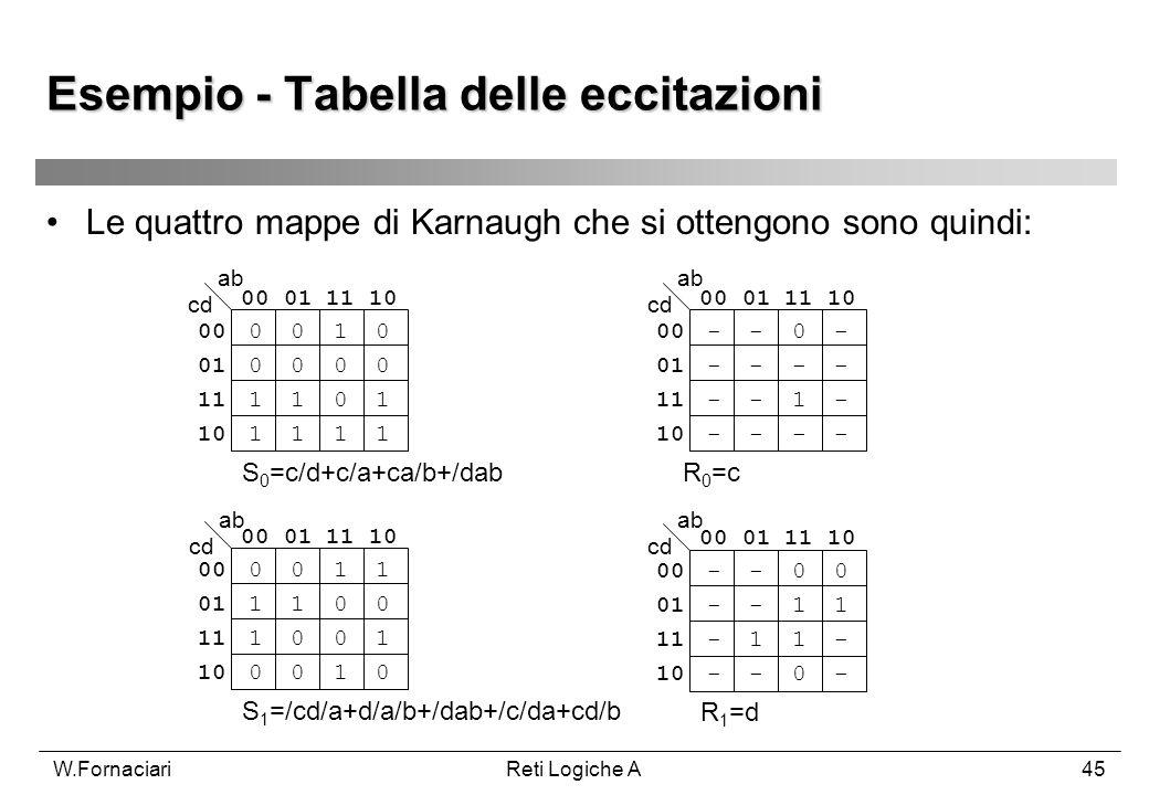 W.FornaciariReti Logiche A45 Esempio - Tabella delle eccitazioni Le quattro mappe di Karnaugh che si ottengono sono quindi: 00 01 11 10 00 0 0 1 0 01