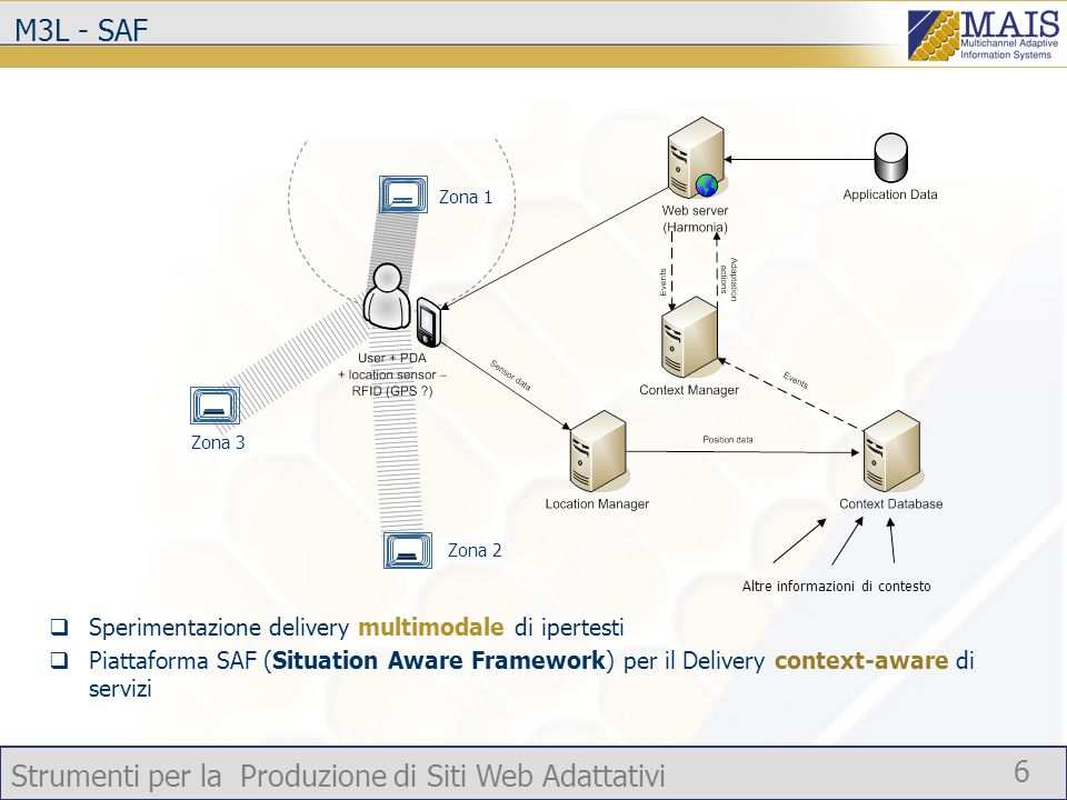Strumenti per la Produzione di Siti Web Adattativi 6 M3L - SAF Sperimentazione delivery multimodale di ipertesti Piattaforma SAF (Situation Aware Fram