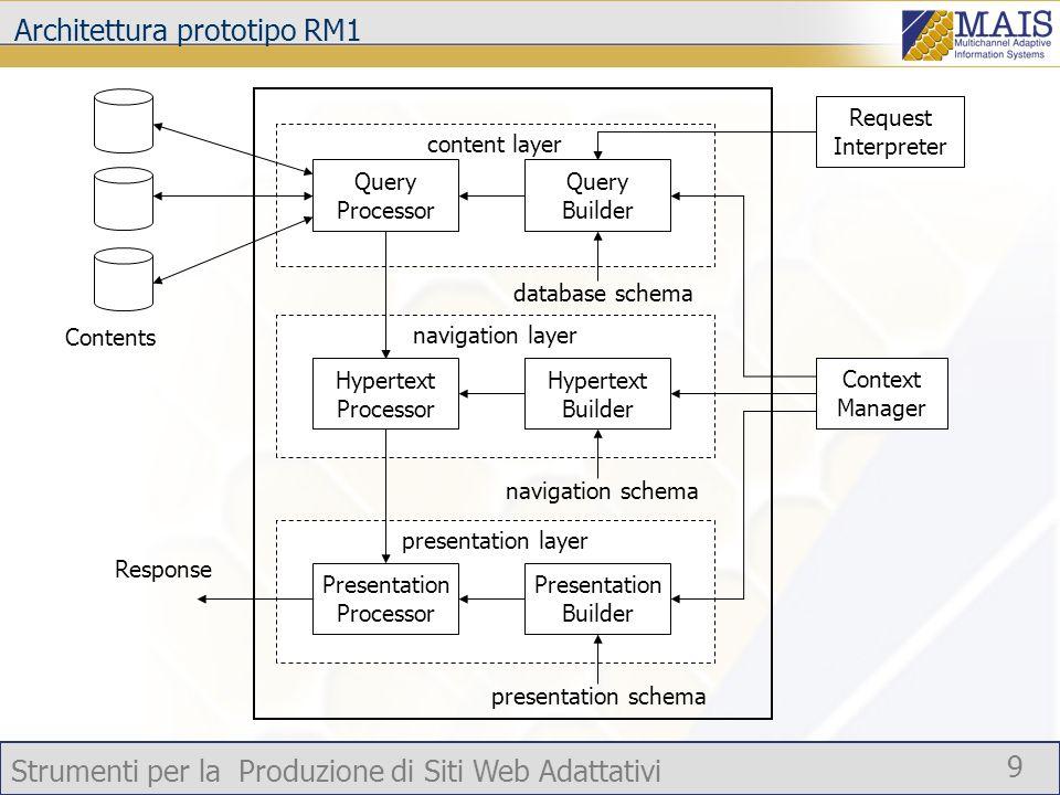 Strumenti per la Produzione di Siti Web Adattativi 9 Architettura prototipo RM1 content layer Contents Query Builder Query Processor database schema n