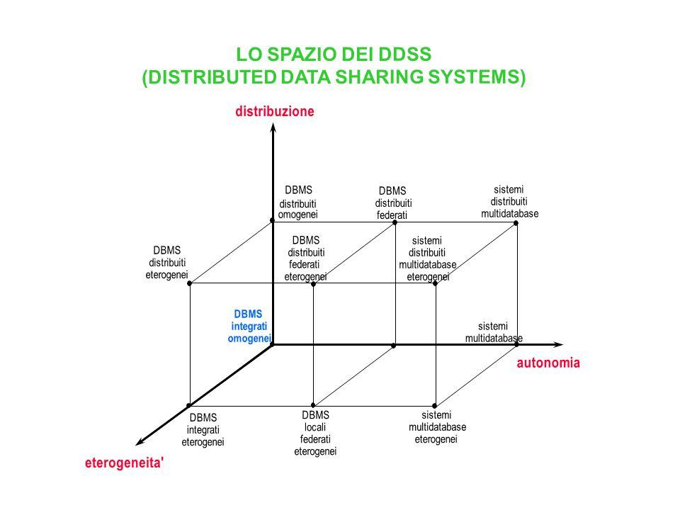 GESTIONE DISTRIBUITA DEI DATI: ARCHITETTURE ARCHITETTURA Hw/SwGESTIONE DEI DATI sistemi debolmente connessi a banda stretta reti di calcolatori geogra