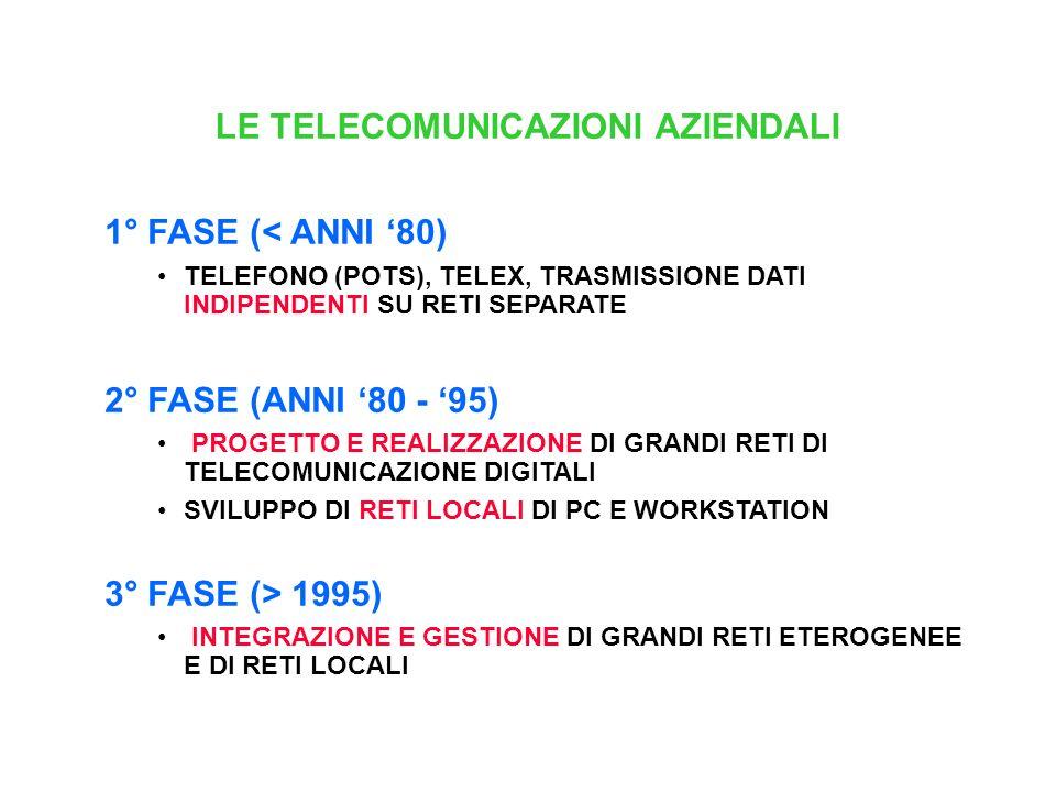 LE TELECOMUNICAZIONI AZIENDALI 1° FASE (< ANNI 80) TELEFONO (POTS), TELEX, TRASMISSIONE DATI INDIPENDENTI SU RETI SEPARATE 2° FASE (ANNI 80 - 95) PROGETTO E REALIZZAZIONE DI GRANDI RETI DI TELECOMUNICAZIONE DIGITALI SVILUPPO DI RETI LOCALI DI PC E WORKSTATION 3° FASE (> 1995) INTEGRAZIONE E GESTIONE DI GRANDI RETI ETEROGENEE E DI RETI LOCALI