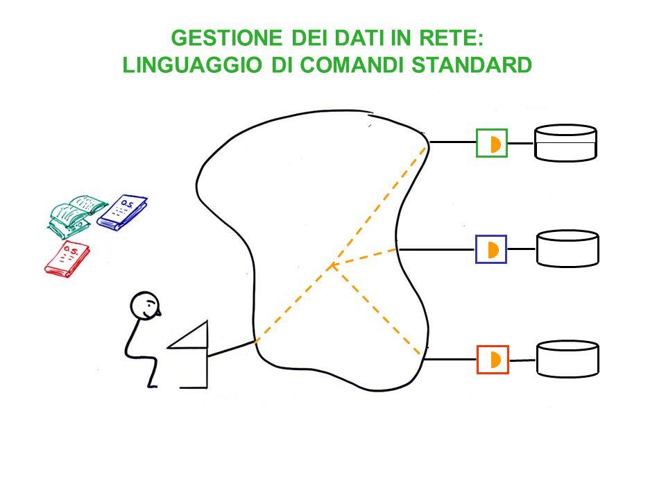 GESTIONE DEI DATI IN RETE: LINGUAGGIO DI COMANDI STANDARD
