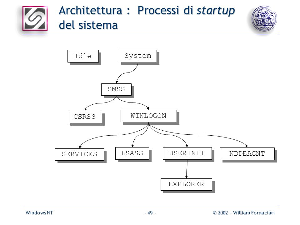 Windows NT© 2002 - William Fornaciari- 49 - Architettura : Processi di startup del sistema System SMSS CSRSS WINLOGON Idle SERVICES LSASS USERINIT NDD