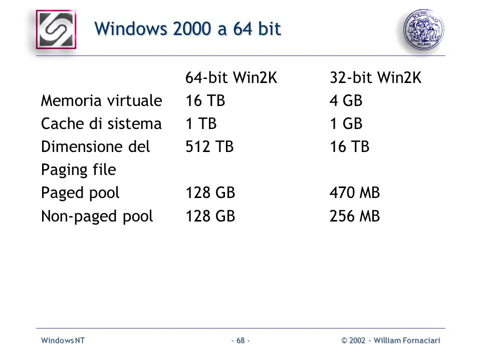 Windows NT© 2002 - William Fornaciari- 68 - 64-bit Win2K32-bit Win2K Memoria virtuale16 TB4 GB Cache di sistema1 TB1 GB Dimensione del512 TB16 TB Pagi