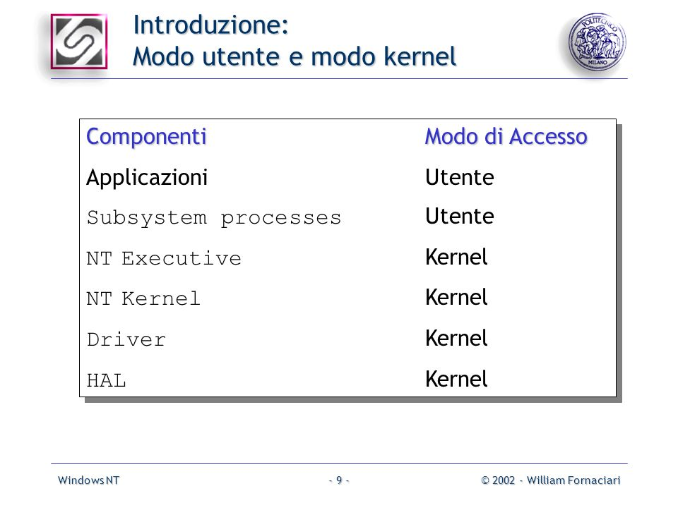 Windows NT© 2002 - William Fornaciari- 9 - ComponentiModo di Accesso ApplicazioniUtente Subsystem processes Utente NT Executive Kernel NT Kernel Kerne