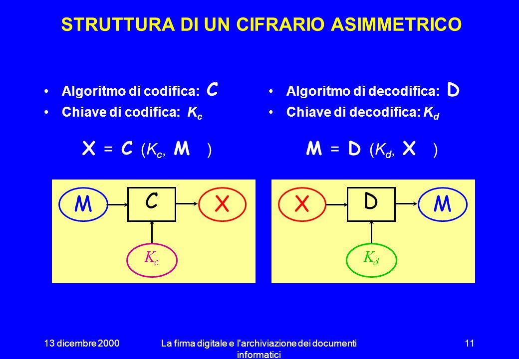 13 dicembre 2000La firma digitale e l'archiviazione dei documenti informatici 10 CRITTOGRAFIA ASIMMETRICA Chiave codifica chiave decodifica Algoritmi