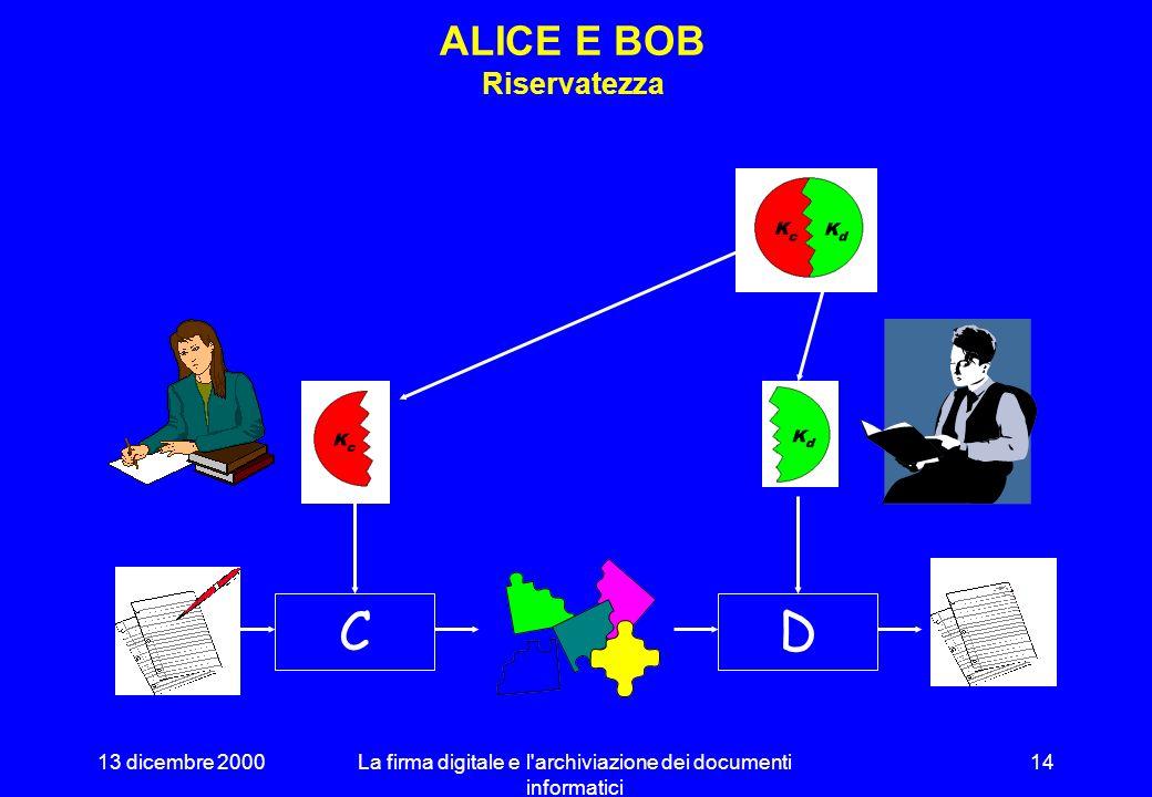 13 dicembre 2000La firma digitale e l'archiviazione dei documenti informatici 13 DUALITÀ Chiavi diverse per la codifica e la decodifica RISERVATEZZA –