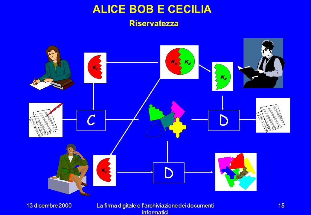 13 dicembre 2000La firma digitale e l'archiviazione dei documenti informatici 14 ALICE E BOB Riservatezza CD