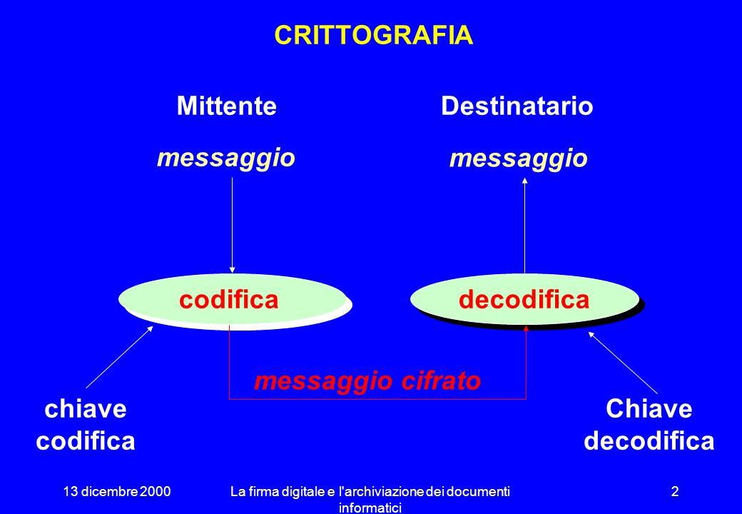 13 dicembre 2000La firma digitale e l archiviazione dei documenti informatici 2 codifica CRITTOGRAFIA messaggio cifrato chiave codifica Chiave decodifica Mittente messaggio Destinatario messaggio decodifica