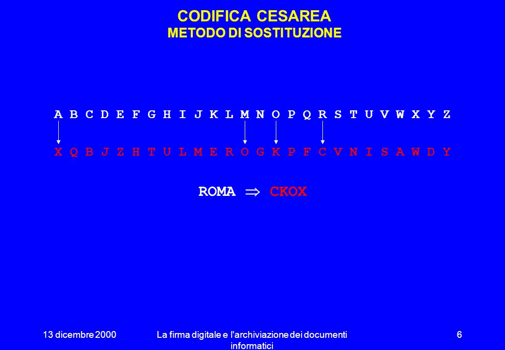 13 dicembre 2000La firma digitale e l archiviazione dei documenti informatici 6 CODIFICA CESAREA METODO DI SOSTITUZIONE A B C D E F G H I J K L M N O P Q R S T U V W X Y Z X Q B J Z H T U L M E R O G K P F C V N I S A W D Y ROMA CKOX