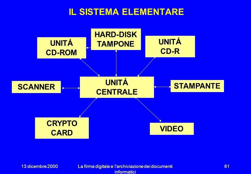 13 dicembre 2000La firma digitale e l'archiviazione dei documenti informatici 60 AUTENTICAZIONE DEL FILE DI CHIUSURA Firma digitale del Responsabile d