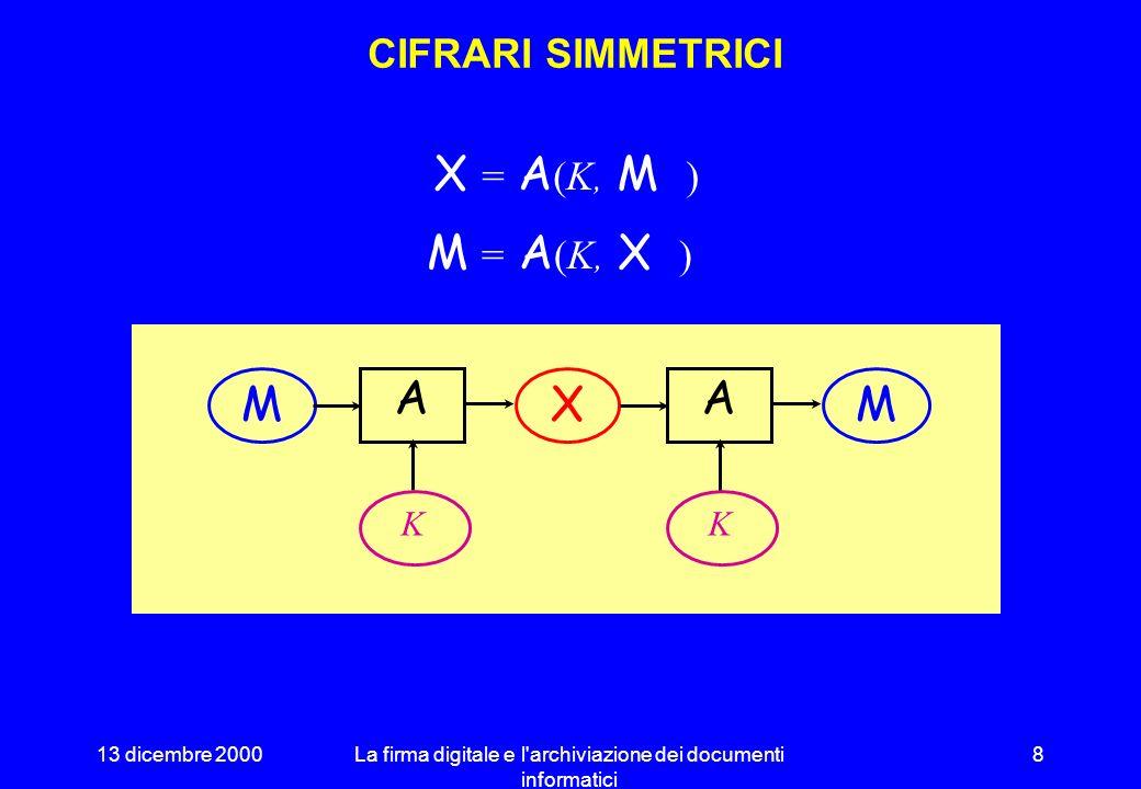 13 dicembre 2000La firma digitale e l archiviazione dei documenti informatici 8 CIFRARI SIMMETRICI A MX A M KK X = A (K, M ) M = A (K, X )