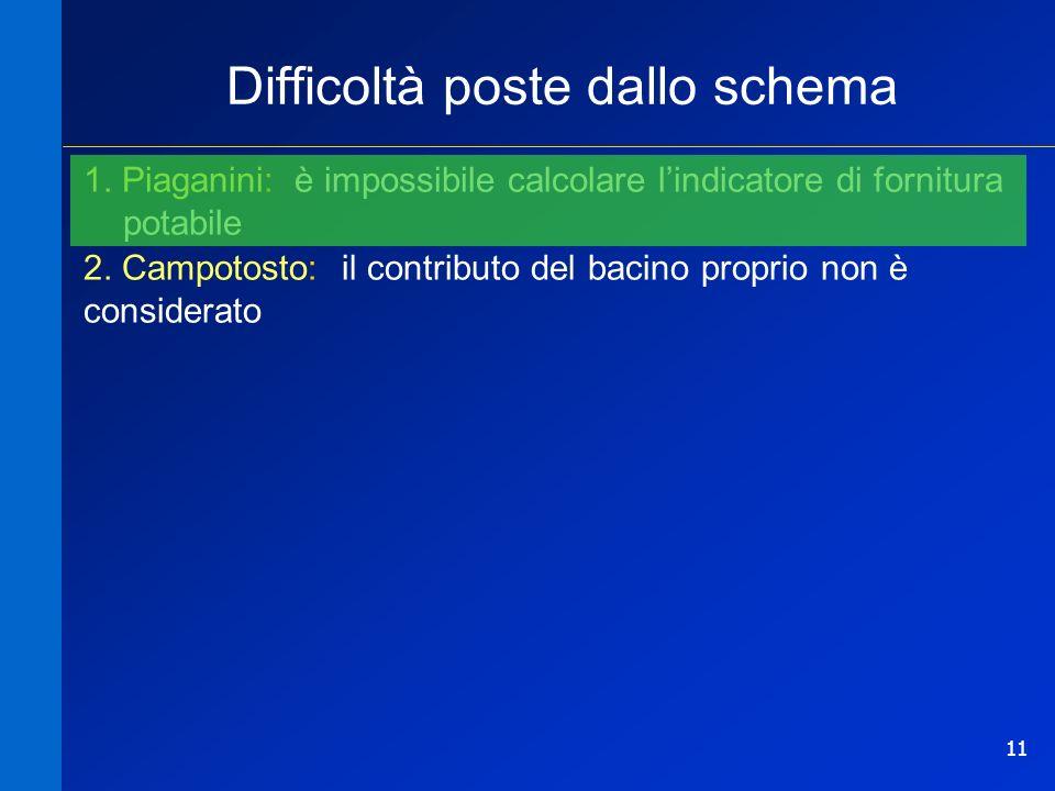 11 Difficoltà poste dallo schema 1. Piaganini: è impossibile calcolare lindicatore di fornitura potabile 2. Campotosto: il contributo del bacino propr