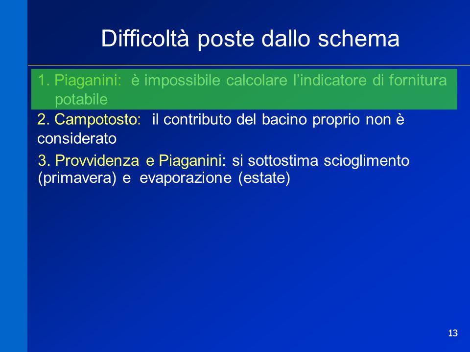 13 Difficoltà poste dallo schema 1. Piaganini: è impossibile calcolare lindicatore di fornitura potabile 2. Campotosto: il contributo del bacino propr