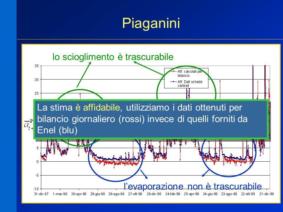 15 Piaganini lo scioglimento è trascurabile levaporazione non è trascurabile La stima è affidabile, utilizziamo i dati ottenuti per bilancio giornalie
