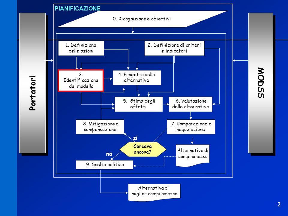2 Portatori 0. Ricognizione e obiettivi 1. Definizione delle azioni 2. Definizione di criteri e indicatori 3. Identificazione del modello 4. Progetto