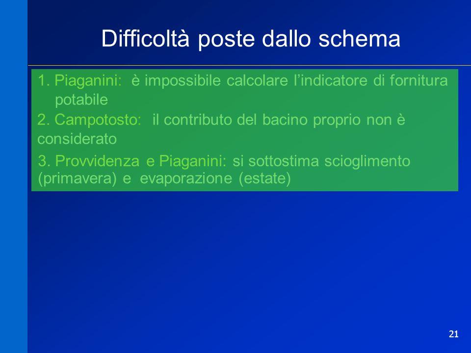 21 Difficoltà poste dallo schema 1. Piaganini: è impossibile calcolare lindicatore di fornitura potabile 2. Campotosto: il contributo del bacino propr