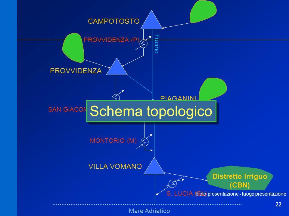 22 Titolo presentazione - luogo presentazione Schema fisicoSchema fisico Mare Adriatico Fucino VILLA VOMANO PIAGANINI PROVVIDENZA CAMPOTOSTO MONTORIO