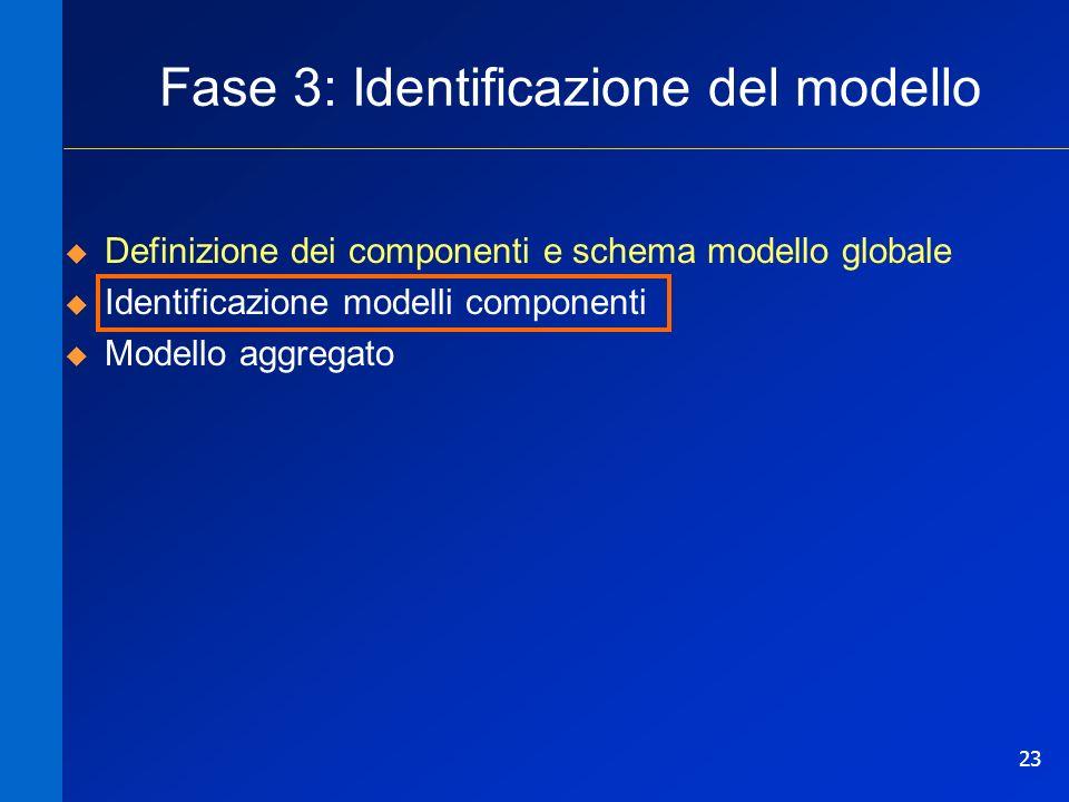 23 Definizione dei componenti e schema modello globale Identificazione modelli componenti Modello aggregato Fase 3: Identificazione del modello