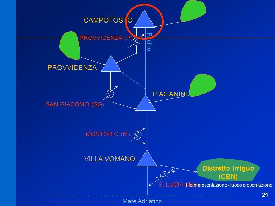 24 Titolo presentazione - luogo presentazione Schema fisicoSchema fisico Mare Adriatico Fucino VILLA VOMANO PIAGANINI PROVVIDENZA CAMPOTOSTO MONTORIO