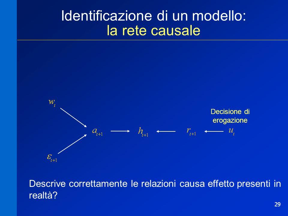 29 Identificazione di un modello: la rete causale Descrive correttamente le relazioni causa effetto presenti in realtà? Decisione di erogazione