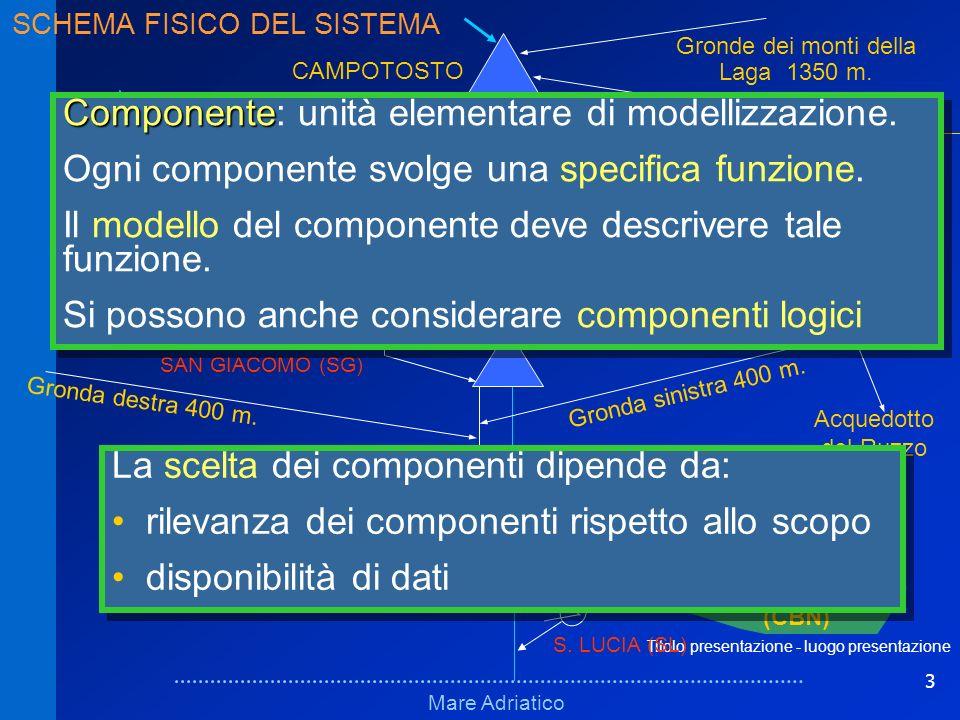 3 Titolo presentazione - luogo presentazione Schema fisicoSchema fisico Mare Adriatico Fucino VILLA VOMANO PIAGANINI PROVVIDENZA CAMPOTOSTO MONTORIO (