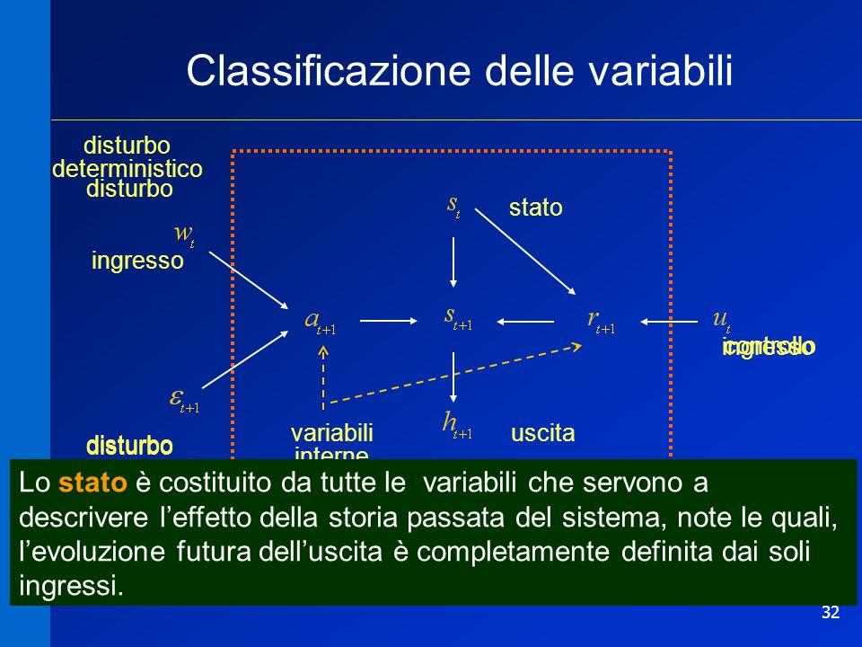 32 ingresso Classificazione delle variabili stato uscita controllo disturbo deterministico disturbo casuale variabili interne Lo stato è costituito da