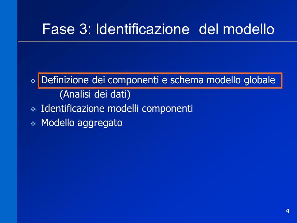4 Fase 3: Identificazione del modello Definizione dei componenti e schema modello globale (Analisi dei dati) Identificazione modelli componenti Modell