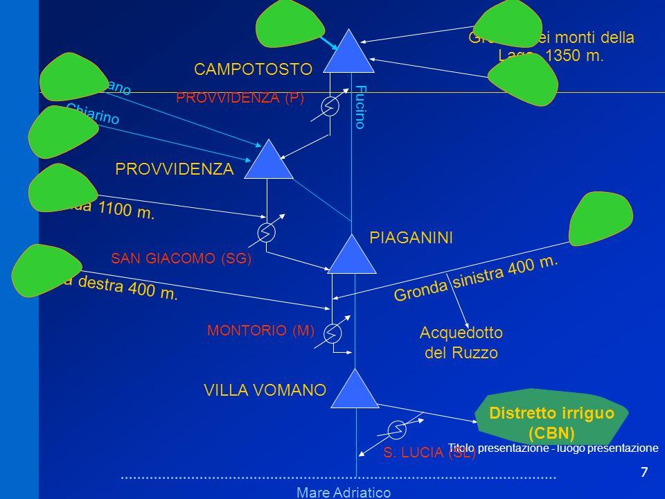 7 Titolo presentazione - luogo presentazione Schema fisicoSchema fisico Mare Adriatico Fucino VILLA VOMANO PIAGANINI PROVVIDENZA CAMPOTOSTO MONTORIO (