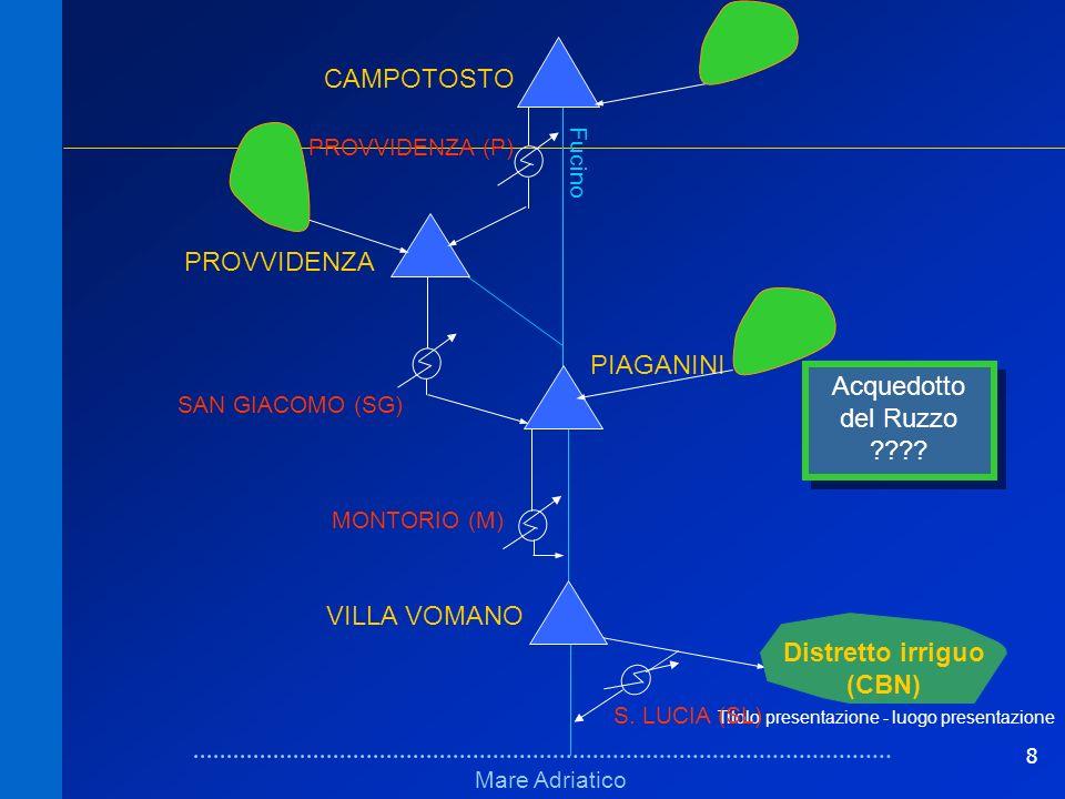 8 Titolo presentazione - luogo presentazione Schema fisico (bacini)Schema fisico (bacini) Mare Adriatico Fucino VILLA VOMANO PIAGANINI PROVVIDENZA CAM