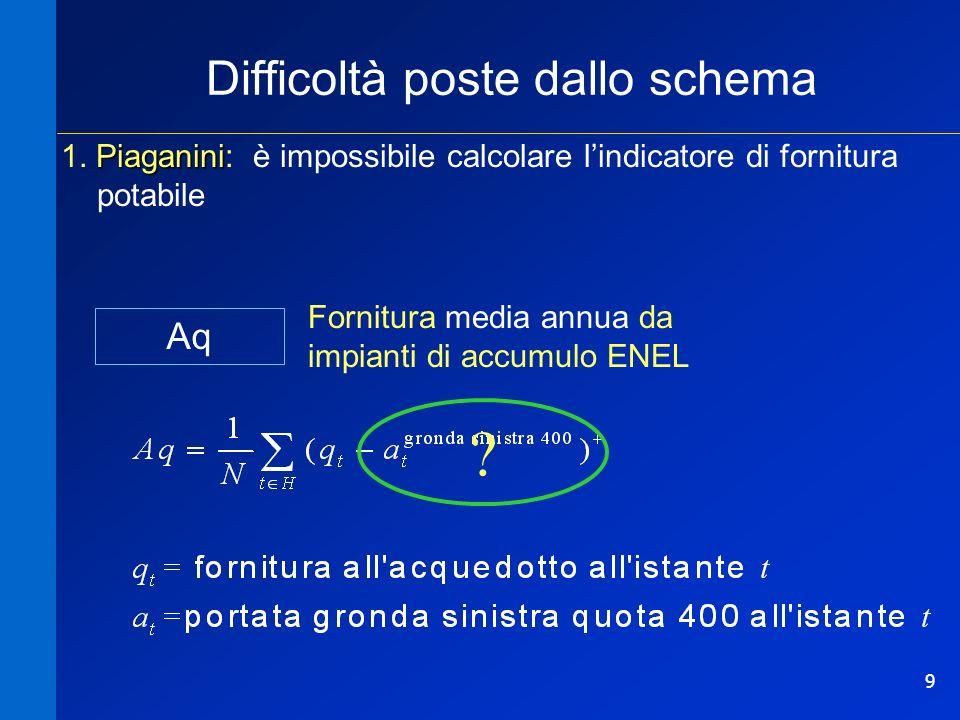 9 Difficoltà poste dallo schema Piaganini 1. Piaganini: è impossibile calcolare lindicatore di fornitura potabile Fornitura media annua da impianti di